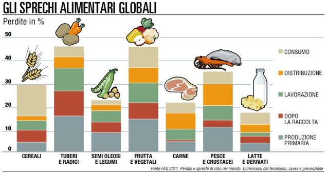 sprechi-alimentari-nel-mondo